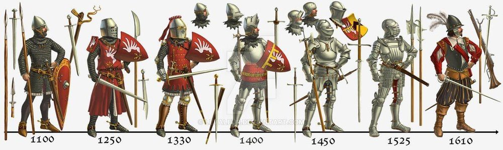 Brief evolution of European armor