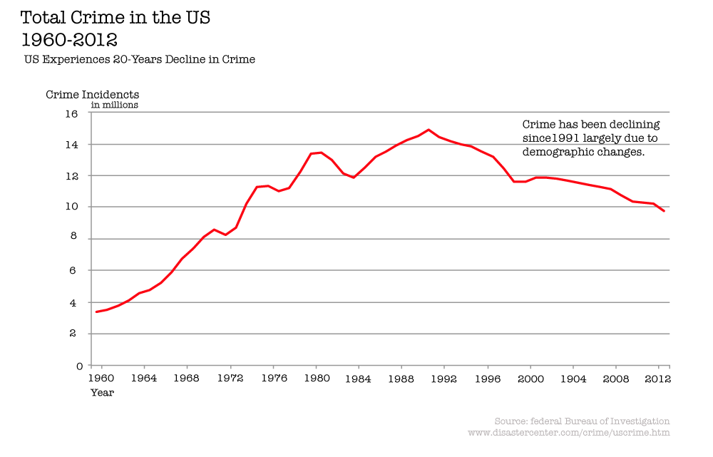 Total recorded crime in the United States