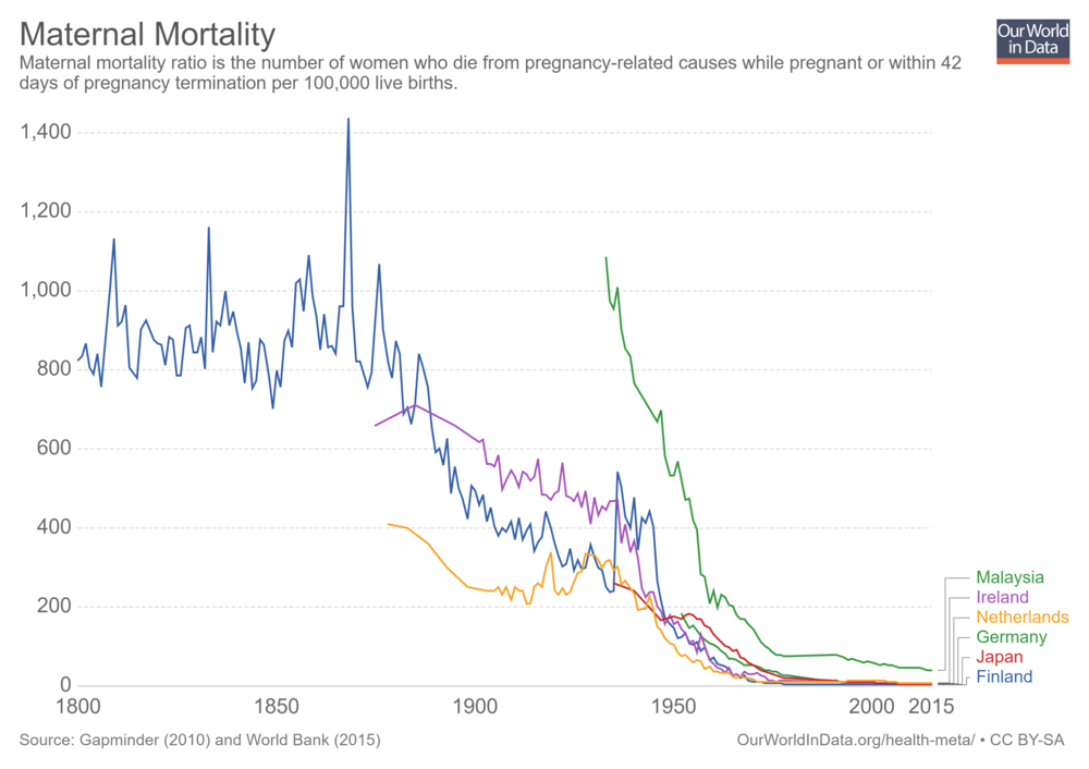 Maternal mortality over time Our World in Data Global Health https://ourworldindata.org/health-meta