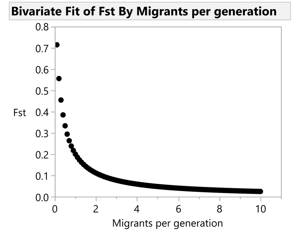Fst by number of migrants