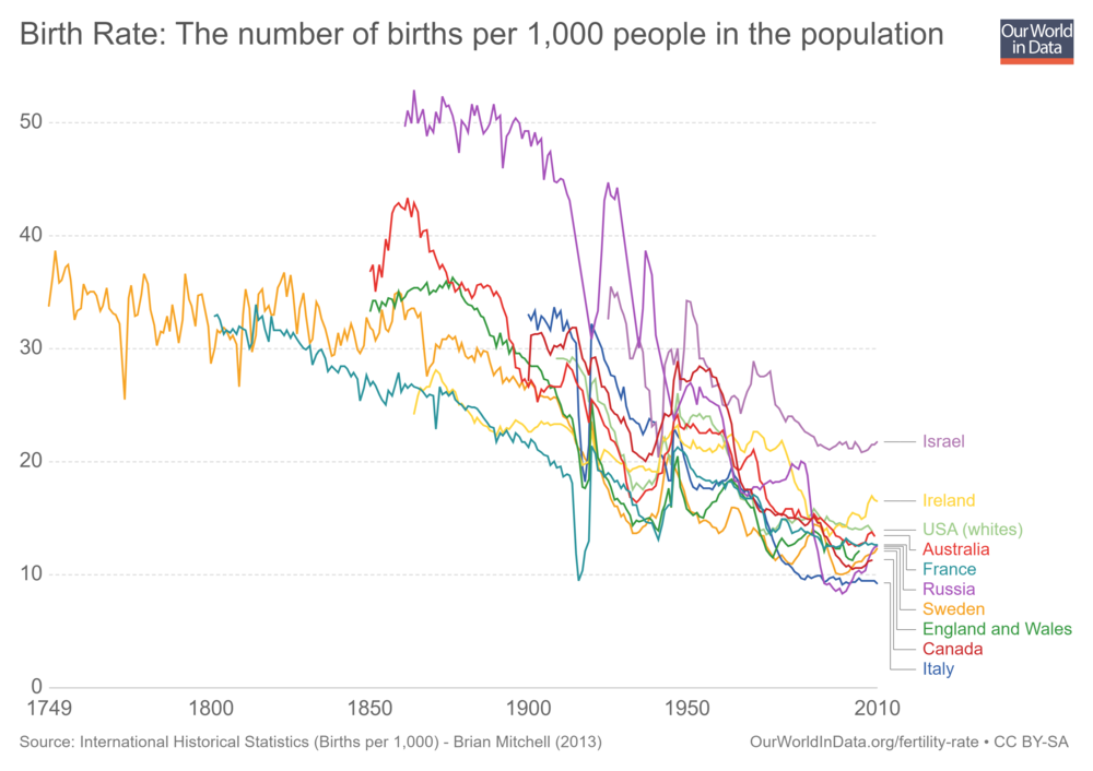 birth-rate-the-number-of-births-per-1000-people-in-the-population.png