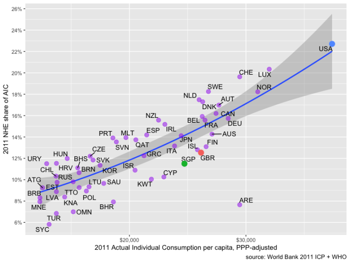 nhe_share_of_aic_by_aic_per_capita_2011_icp (1).png