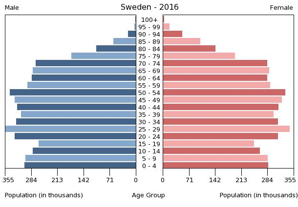 Population Pyramid of Sweden 2016  By Central Intelligence Agency (CIA). - CIA World Factbook, 2017., Public Domain, https://commons.wikimedia.org/w/index.php?curid=64345478