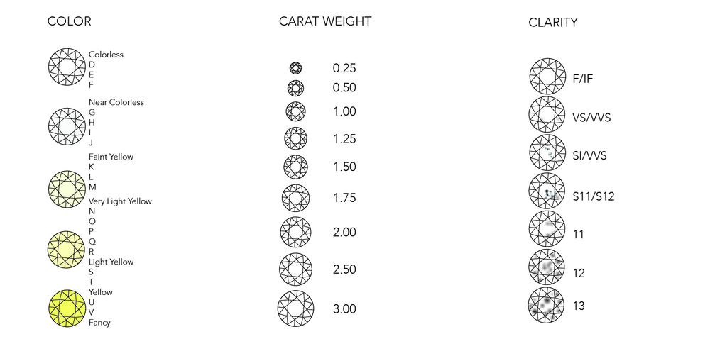 Color, Carat Weight, and Clarity