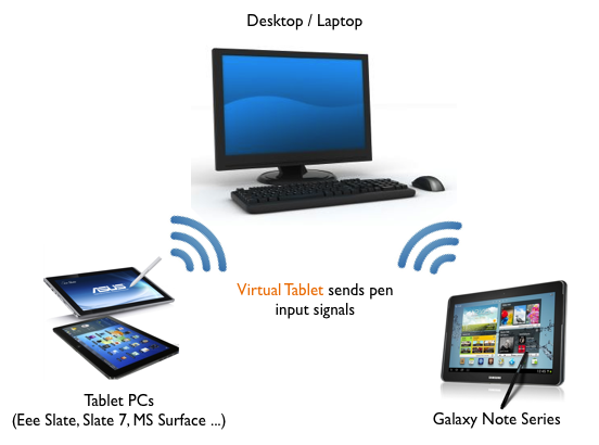 Virtual Tablet requires a free server application running on your Windows or Mac desktop.