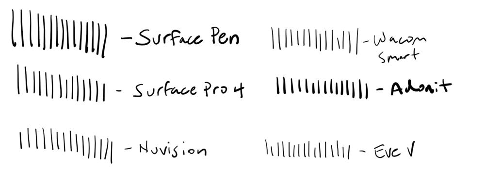 Ink Workspace Sketchpad results.