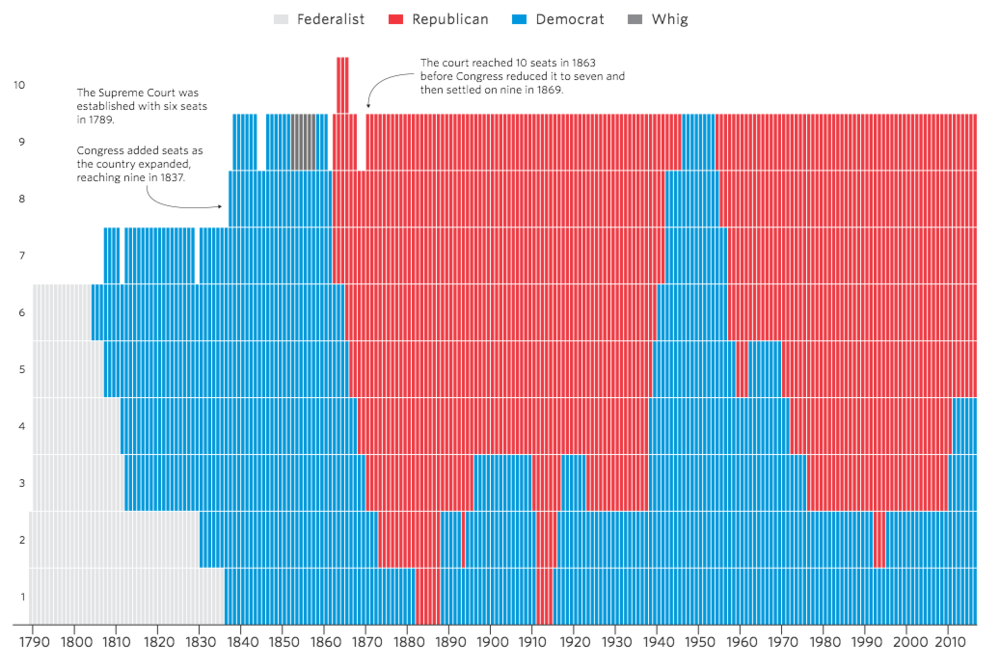 How Obama's Nominee Could Change the Face of the Supreme Court