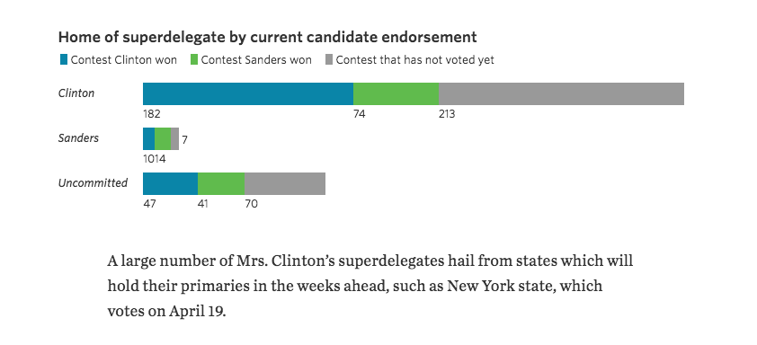 Even With Different Superdelegate Rules, Sanders Still Falls Short