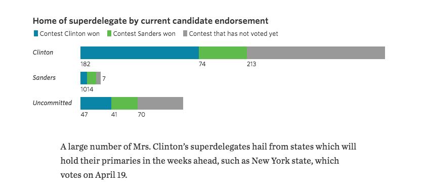 Even With Different Superdelegate Rules, Sanders Still Falls Short