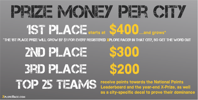 Prize Money Per City Image V2.png