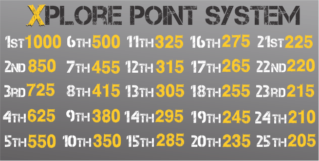 Leaderboard Point System Description.png
