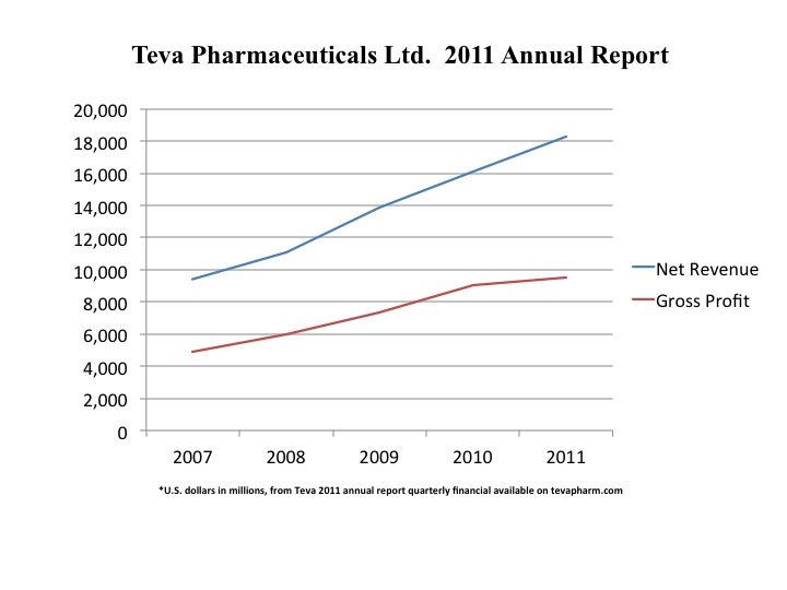 Click photo to download. Caption: A chart indicating the growth of Teva Pharmaceuticals from 2007-2011. Credit: Illustration by JointMedia News Service.