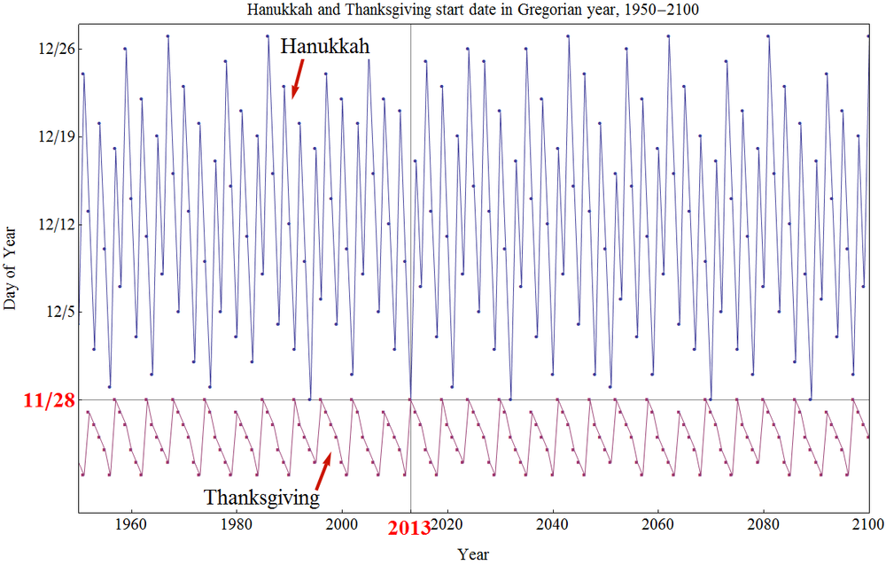 Click photo to download. Caption: A graph of the Hanukkah and Thanksgiving start dates in the Gregorian calendar from the years 1950-2100, illustrating the rarity of overlap between the two holidays. Credit: Jonathan Mizrahi.
