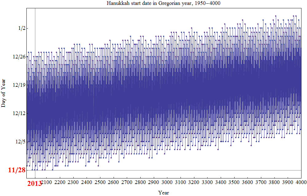 Click photo to download. Caption: A graph of Hanukkah's start date in the Gregorian calendar from the years 1950-4000. The calendar's drift forward, as it gets out of sync with the solar calendar at a rate of four days per 1,000 years, means overlap between Thanksgiving and the first day of Hanukkah won't happen until the year 79811, Jonathan Mizrahi says. Credit: Jonathan Mizrahi.