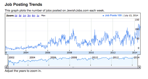 Click photo to download. Caption: The pictured graph shows that 2014 has so far seen the highest number of jobs-per-week advertised on the JewishJobs.com since the site was founded in 2001. Credit: JewishJobs.com.