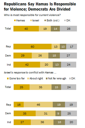 The results of the Pew Research Center's new study on the Israel-Hamas conflict. Credit: Pew Research Center.