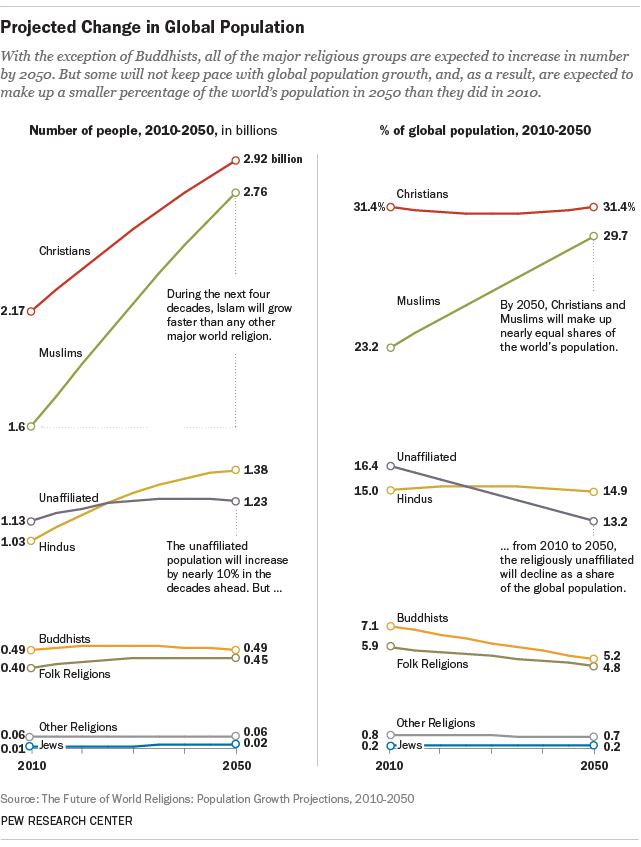 The projected change in global religious population from 2010 to 2050. Credit: Pew Research Center.