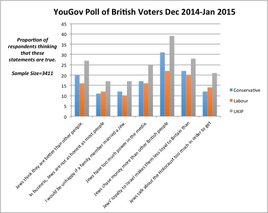 Click photo to download. Caption: When presented with typical anti-Semitic statements, Conservative and Labour voters are similar to each other in that a minority of 12-31 percent believes those statements are true, while the proportion of UKIP voters agreeing with the statements is typically higher. Credit: Poll by YouGov, data analysis by Dr. Daniel Staetsky of the Institute for Jewish Policy Research (JPR) in London.