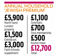 An info graphic showing the cost of Jewish life in the UK. Credit: Screenshot from the Jewish Chronicle.
