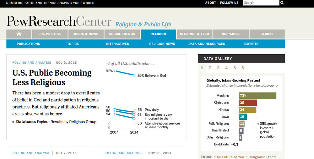 The religion section on the Pew Research Center's website. Credit: Screenshot.