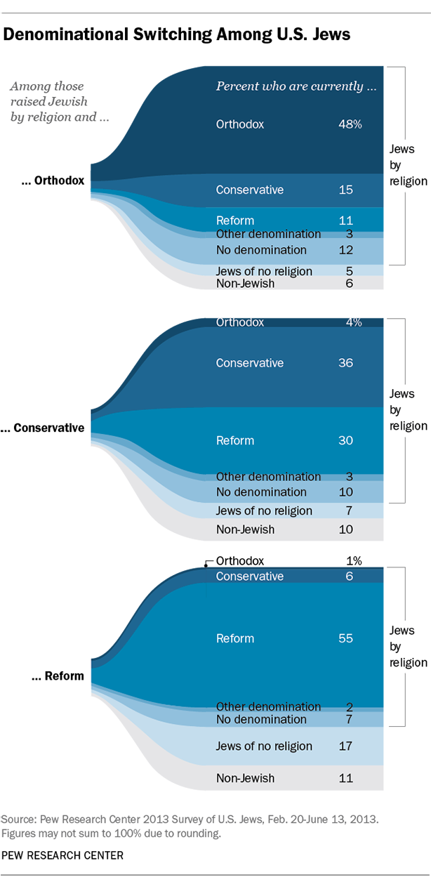 Click photo to download. Caption: The Pew Research Center's 2013 survey on American Jewry shows how the Conservative movement fares the worst among the Jewish denominations when it comes to denominational switching. Credit: Pew Research Center.