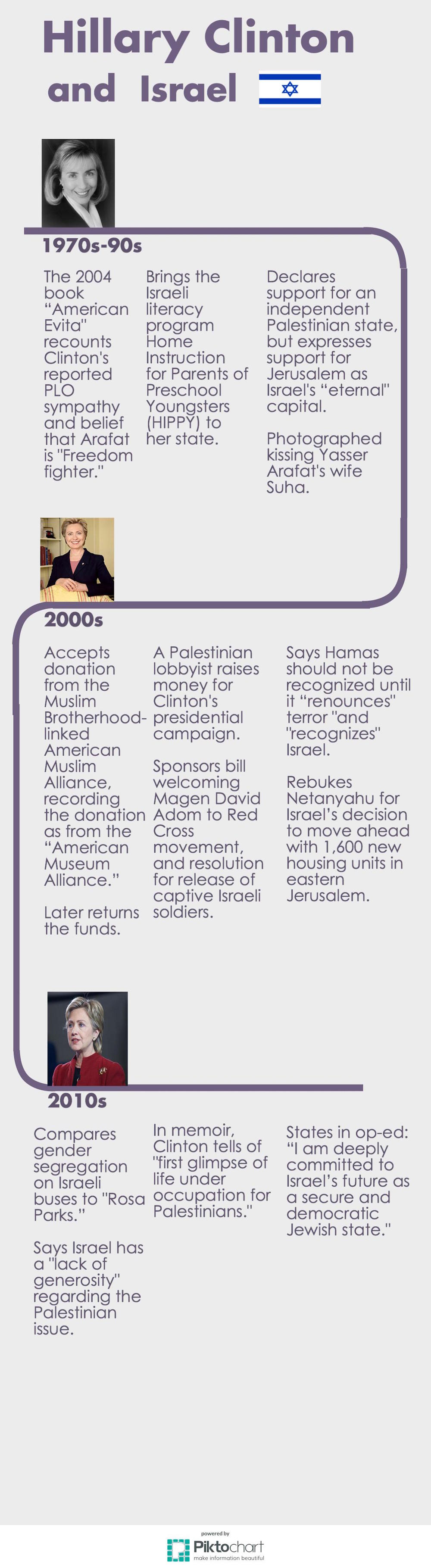 A chart on Hillary Clinton's history with Israel-related issues. Download the chart in PDF format here. Credit: JNS.org/Piktochart.