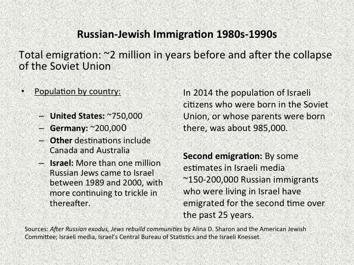Click photo to download. Caption: Figures for Russian-Jewish immigration in the 1980s and 1990s. Credit: American Jewish Committee/Israeli Central Bureau of Statistics/Israeli Knesset/Alina D. Sharon.