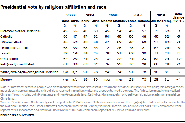 The Pew Research Center's preliminary analysis of voting by religious affiliation in 2016. Credit: Pew Research Center.