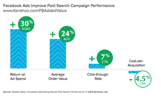 Facebook-ad-perfomance-2014.png
