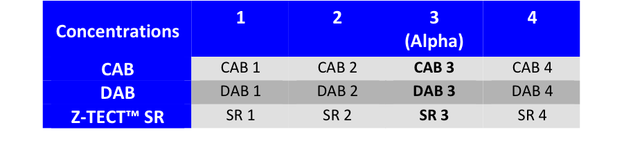 Only an example  : any 3 concentrations of CAB/DAB/SR can be chosen, whether   higher or lower than Alpha Conditions  .