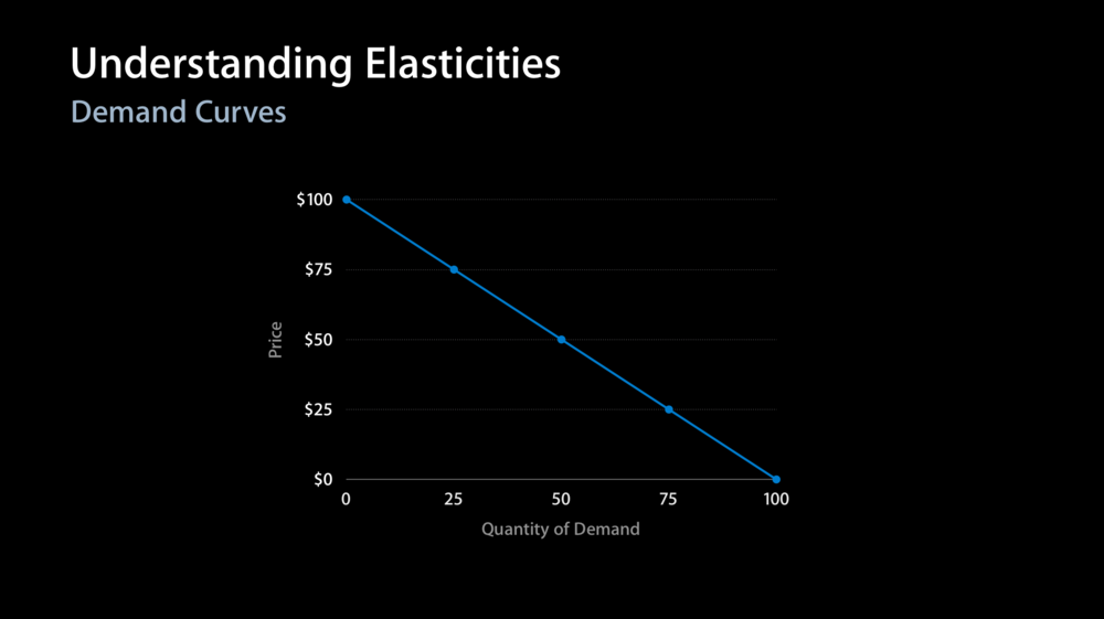 apple ipad elasticity of demand Apple watch is perhaps the clearest illustration yet of the vertical arbitrage of pricing elasticity recommended by forbes apple watch.