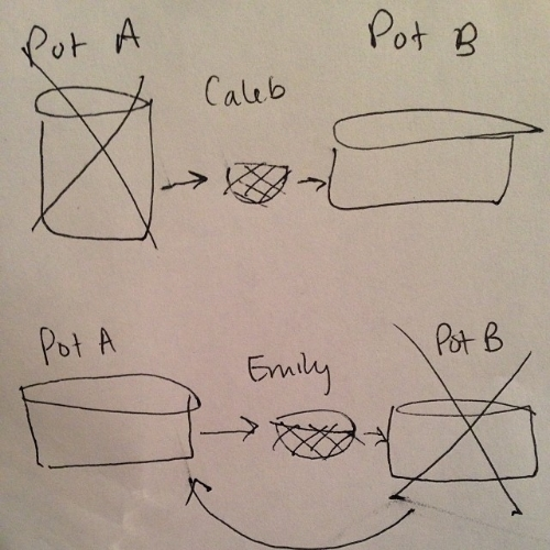 People do things differently, even when they live and work together. Sometimes it requires diagrams to understand.