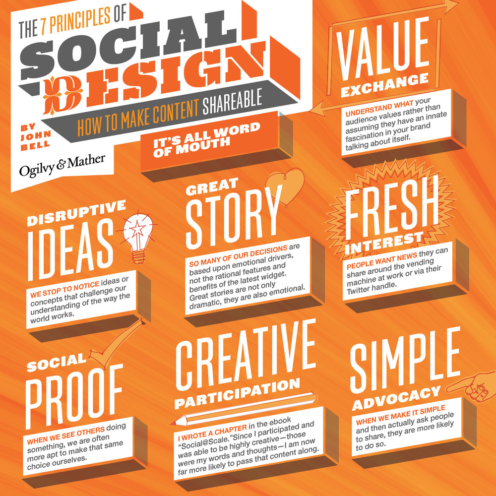 1682946-inline-inline-1-1-the-principles-of-social-design-how-to-make-content-shareable.jpg