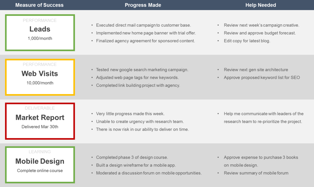 4 Measure Personal Performance Review Template
