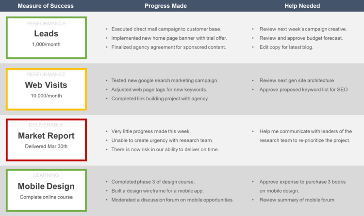 The Personal Performance Review Template (And Why You Need One ...