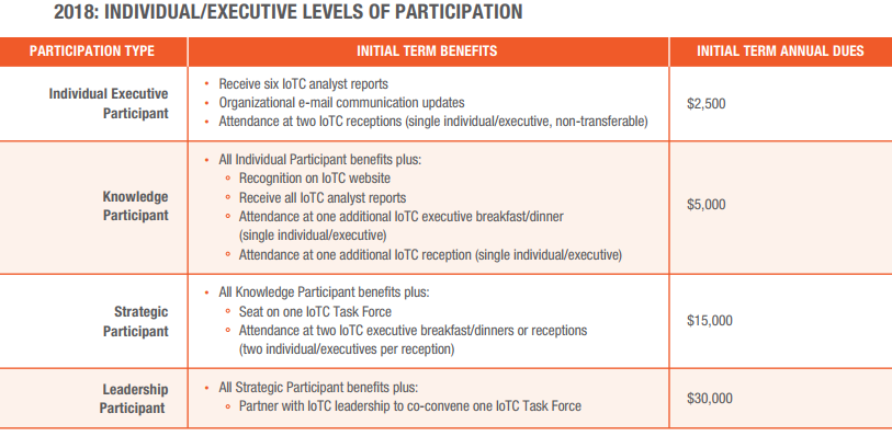 IoTC 2018 Individual Participation Tiers.png