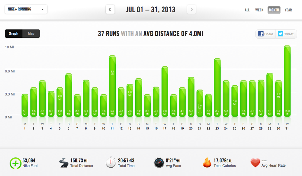 150 miles logged during #31DAYSOFRUNNING in July 2013