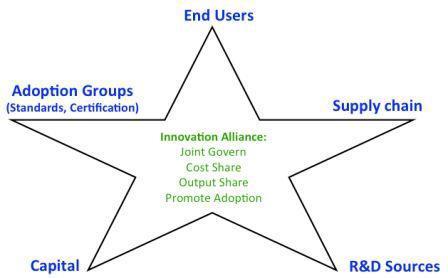 Innovation Alliances.jpg
