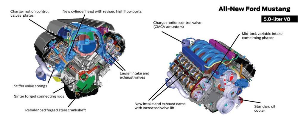 V8 2015 Mustang engine details