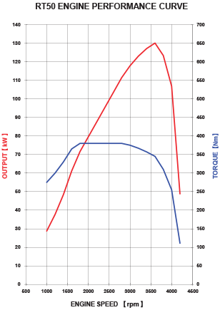 Above: Isuzu MU-X torque curve. Source: Official Isuzu website