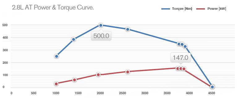 Colorado 7 Torque_curve.png