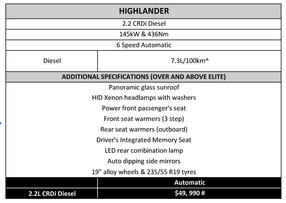Note: Prices increased slightly for 2015. Santa Fe Highlander offers plenty of premium features, but do you really need them? Especially considering the fun you can have elsewhere for the $4k you save... (note prices are Hyundai's recommended retail price and don't include on-road costs)