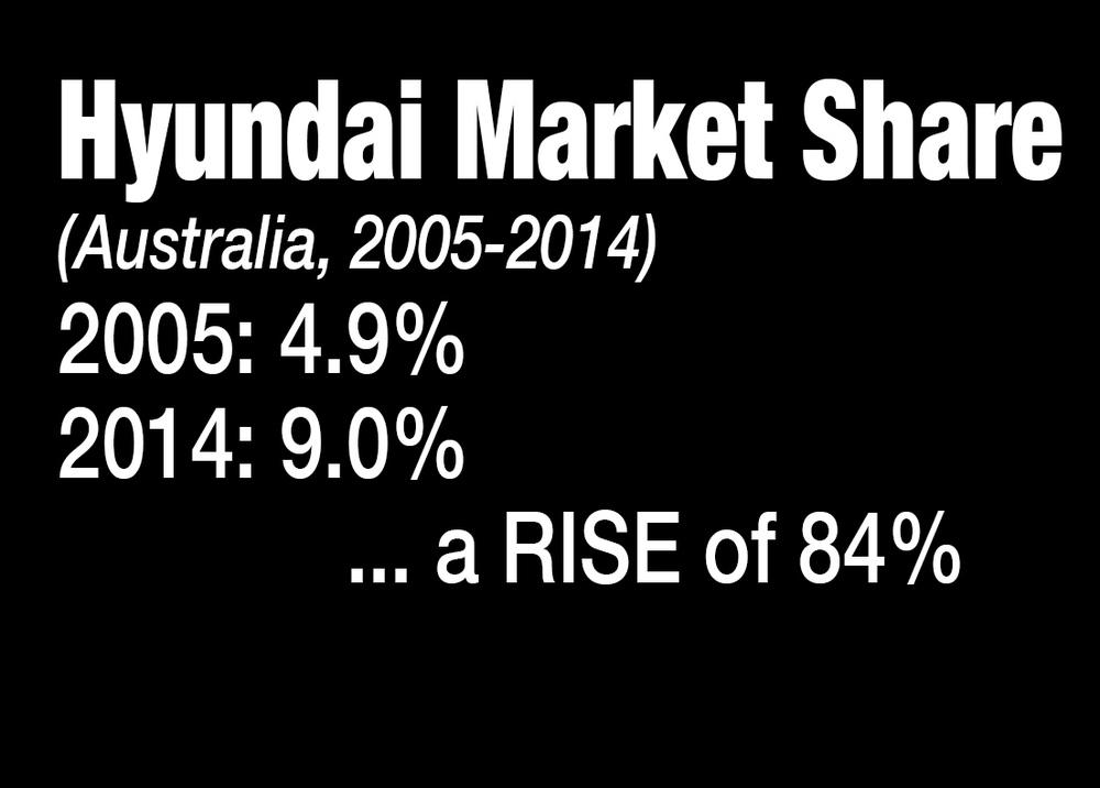 Hyundai Santa Fe Hyundai Market Share.jpg