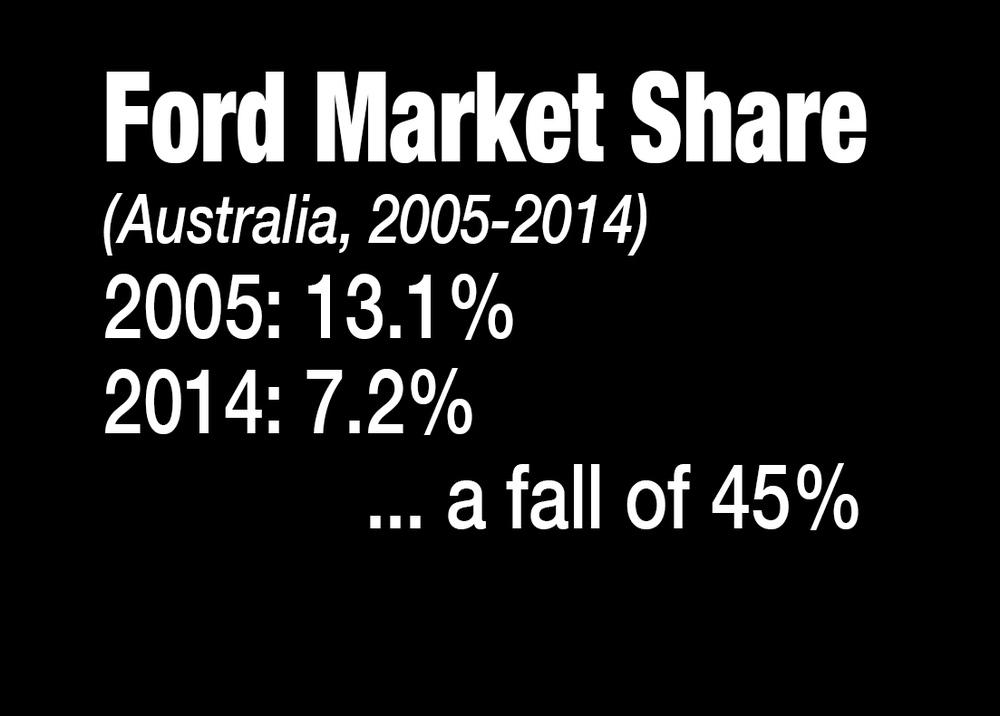 Hyundai Santa Fe Ford Market Share.jpg