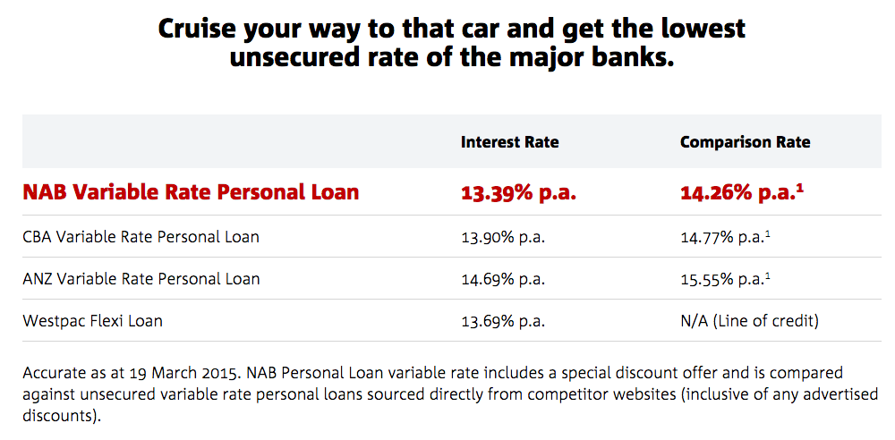 Snapshot from NAB's car loan page online. Obviously nobody told the big bank that interest rates were at record lows...