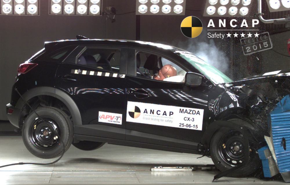 Mazda CX-3 scored 36.44 out of a possible 37 points in 2015 when it was independently crash tested by ANCAP