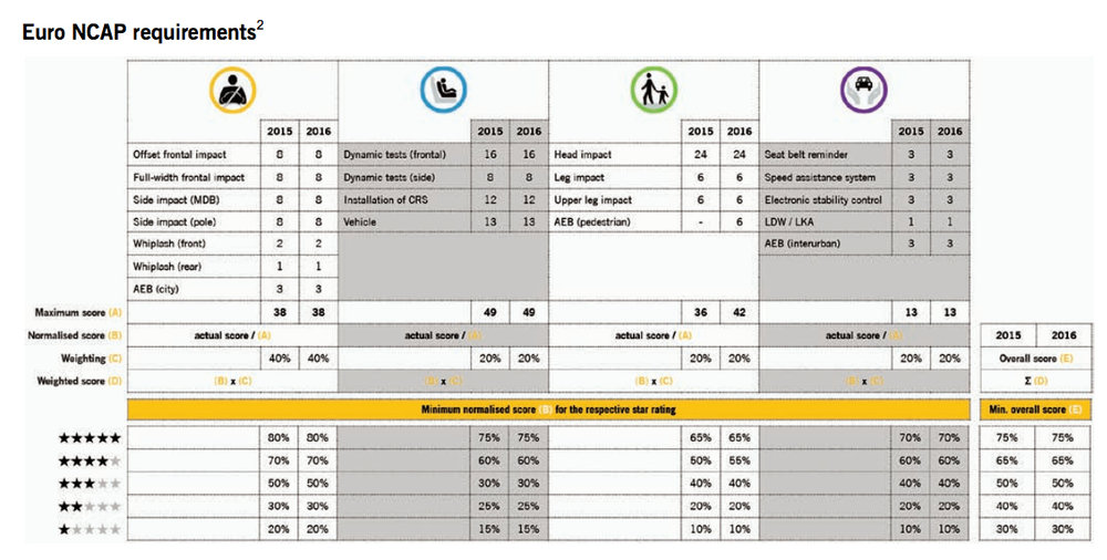 ANCAP's 2017 minimum requirements for the various star ratings are broadly in line with the Euro NCAP requirements (click to enlarge). Mustang failed to achieve the minimum requirement for five stars in three of the four categories