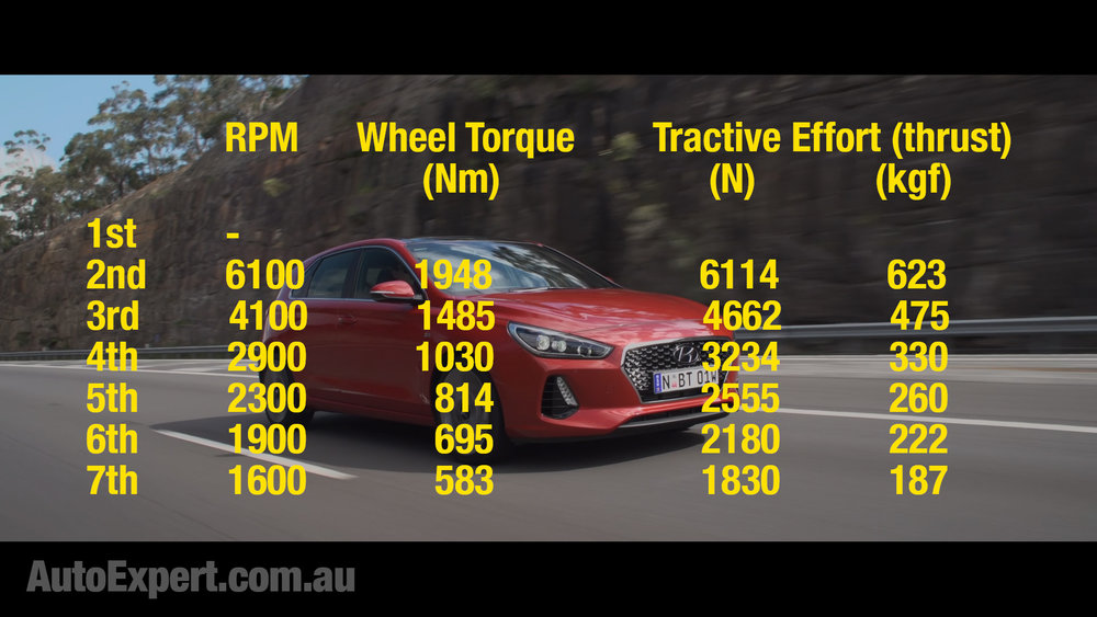 These data all apply to the car driving at 75km/h. Thrust (far right) is really the only column that counts.