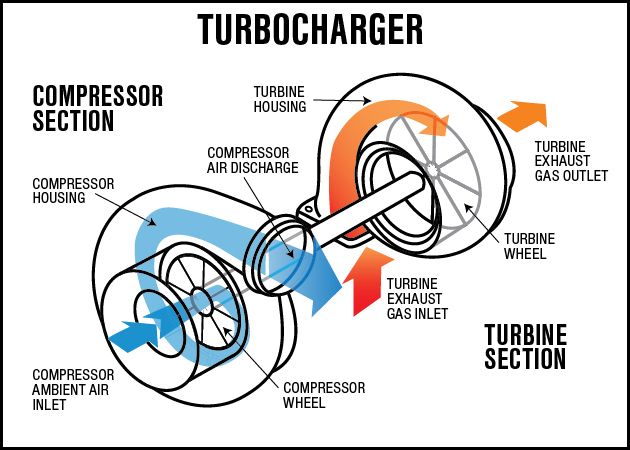 turbocharger-operation-diagram 2.jpg