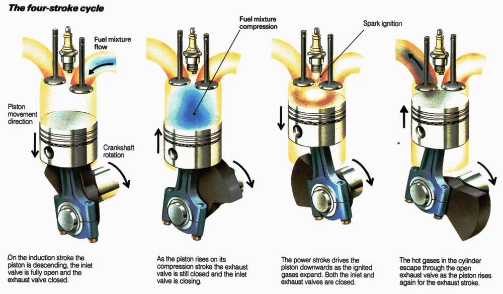 Contrary to popular belief, the piston does not push exhaust gas out of the cylinder. It leaves all on its own.